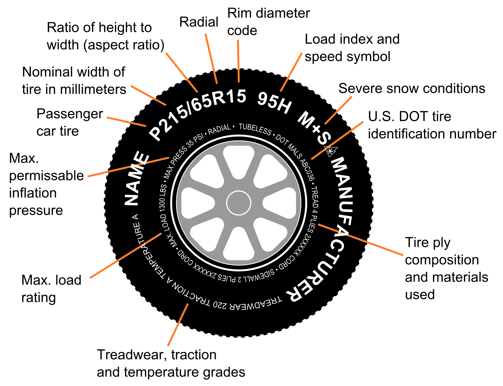 What Does Tire Size Mean >> Shamrock Tire Find My Tire Size